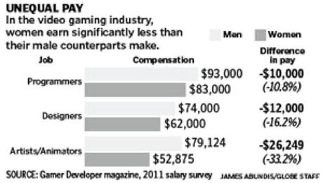 Salary Game Development - Salary of a video game designer